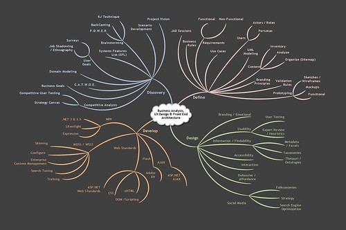 Business Analyist, User Experience, Front-End Architecture Practice MindMap
