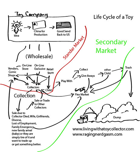 Life Cycle of Toy