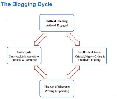 Basic Bloggers Blogging Cycle