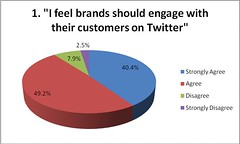 Q1 I feel brands should engage with their cust...
