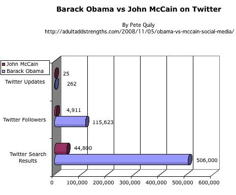 Barack Obama vs John McCain on Twitter