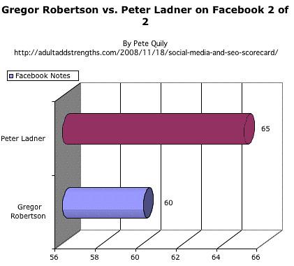 Gregor Robertson vs. Peter Ladner on Facebook 2 of 2
