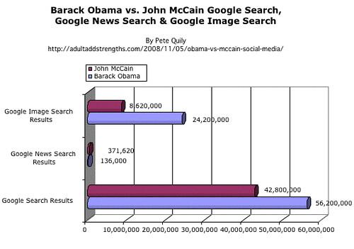 Barack Obama vs. John McCain Google Search, Google News Search & Google Image Search