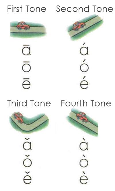 Car Tones