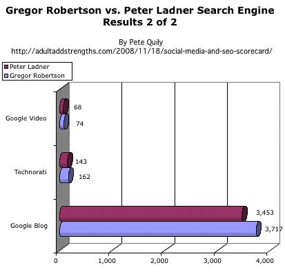 Gregor Robertson Vs. Peter Ladner Google Video Technorati Google Blog.