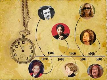 A Brief Timeline