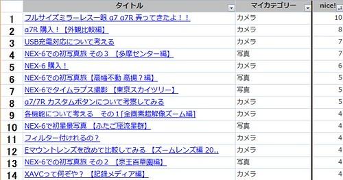 2-nice!数TOP10