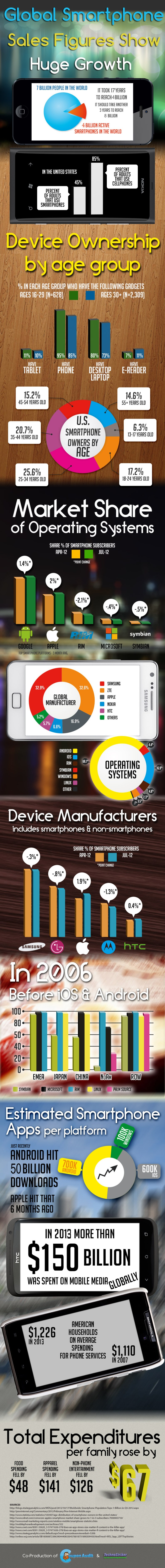 Global Smartphone Sales Figures Show Huge Growth