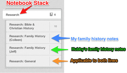 Evernote for Genealogy Notebooks