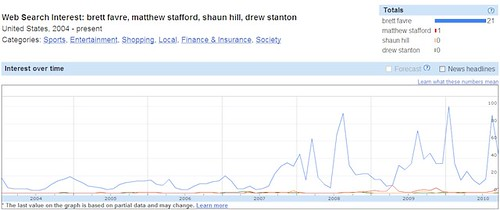 Google Insights - Brett Favre vs Matthew Stafford, Shaun Hill & Drew Stanton - Small