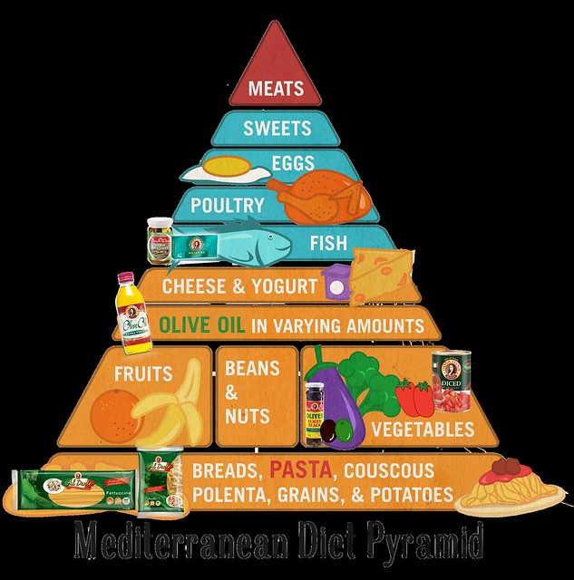 Mediterranean pyramid with product shots