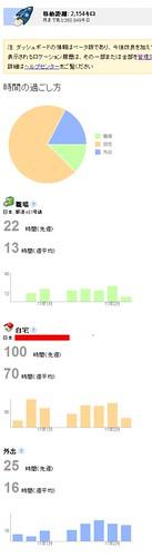 Google Latitude - Google Latitude - Location History Dashboard