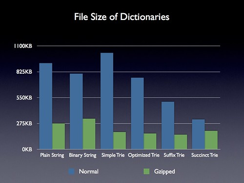 Revised Dictionary File Size