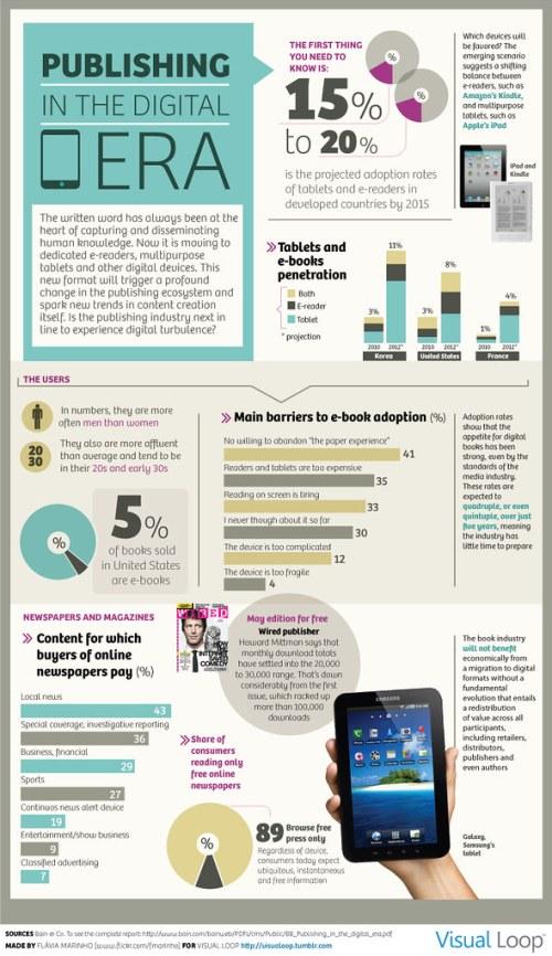 Publishing in the Digital Era