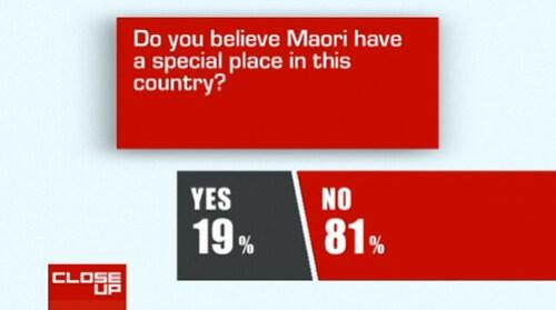 81% say Maori aren't special