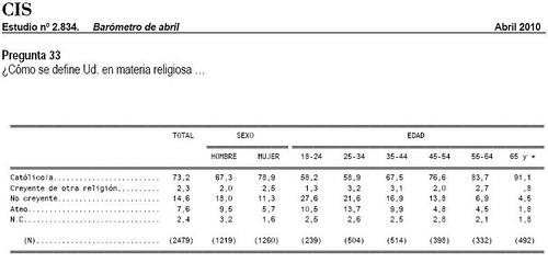 CIS 2010 - creyentes