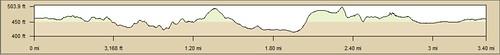 Carbon Canyon Elevation Profile 3-19-11