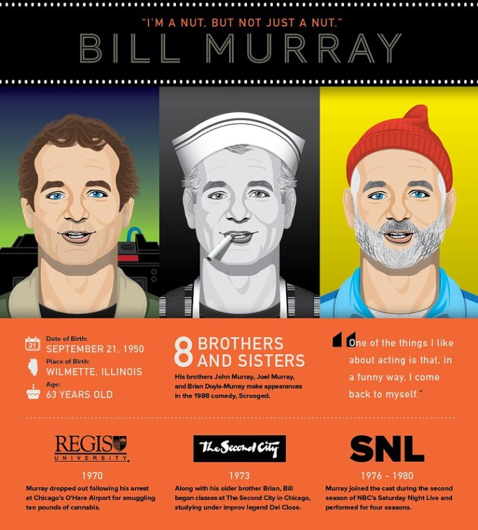 Murray-Infographic-01