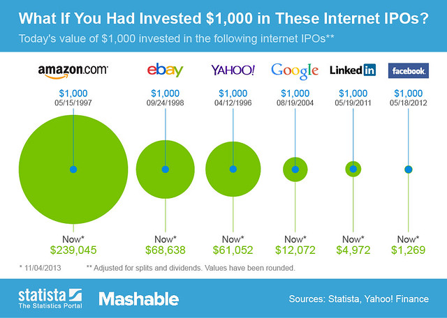 ChartOfTheDay_1602_Internet_IPOs_n