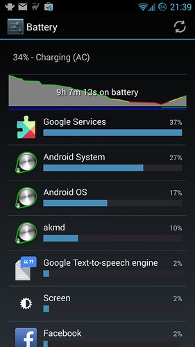 HTC 1x battery on super low usage