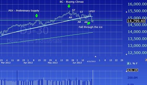 s & p 500 chart