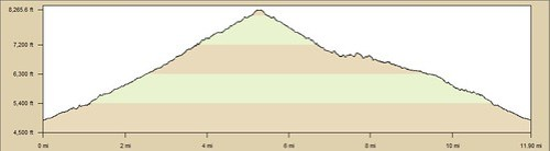 Ice House Canyon to Timber Mtn Elevation Profile, June 2011