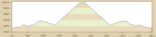 Laurel_Falls_Elevation_Profile