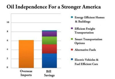 Oil Independence bill handout graphic