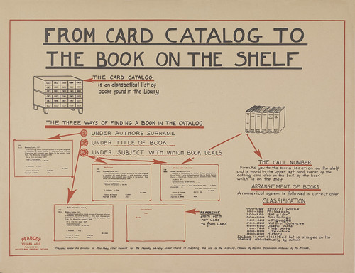 From Card Catalog to the Book on the Shelf