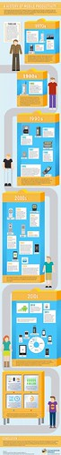 #Infographic: History of Mobile Productivity