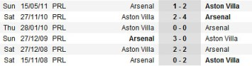 6549178245 59885d64dc Live and Results: Aston Villa vs Arsenal | BPL | 22 Disember 2011