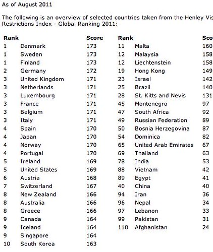 Henley Global Restrictions Index