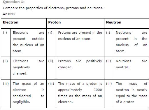 NCERT Solutions for Class 9th Science: Chapter 4 Structure of the Atom Image by AglaSem