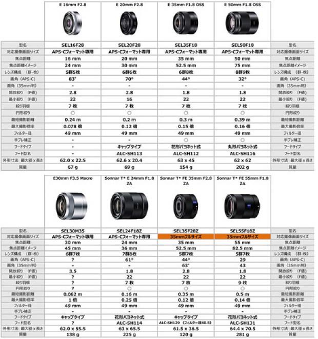 Eマウント単焦点レンズ比較表