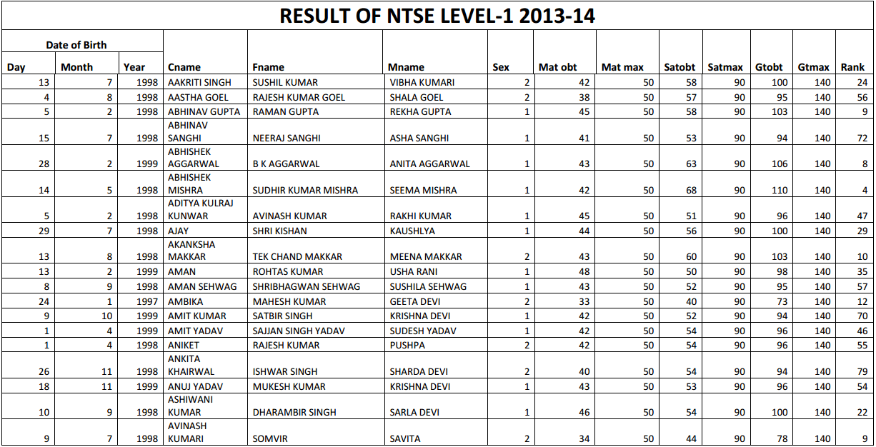 NTSE 2014 First Stage Result – Haryana