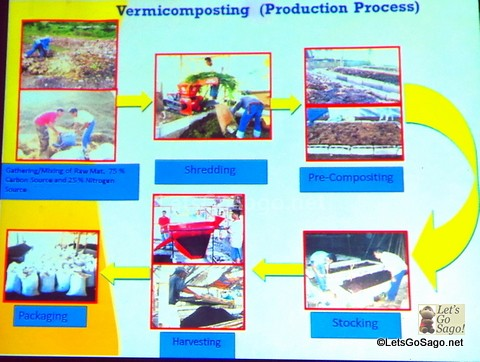 Vermicomposting Process