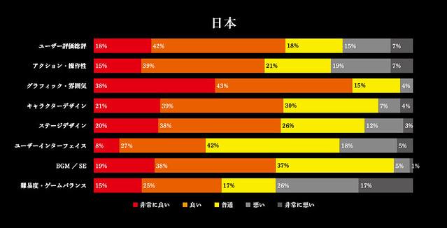 アンケート集計の詳細 日本