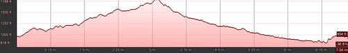 San_Juan_Hill_Elevation_Profile