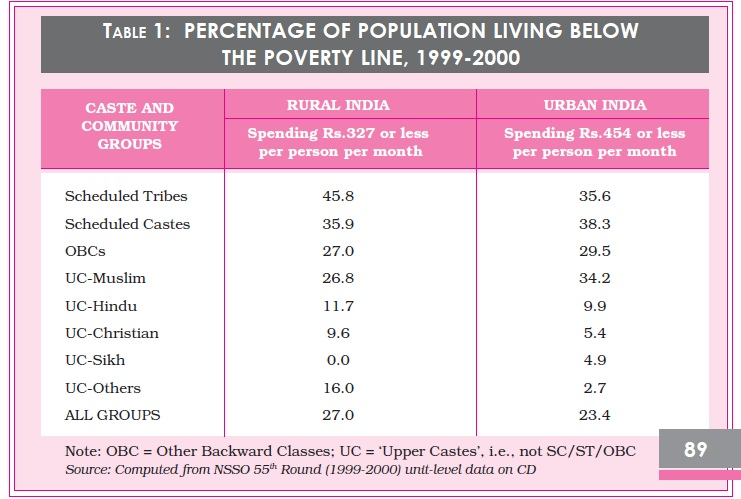 NCERT Class XII Sociology: Chapter  5   Patterns of Social Inequality and Exclusion Image by AglaSem
