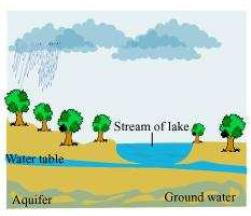 NCERT Solutions for Class 7th Science Chapter 16   Water A Precious Resource Image by AglaSem