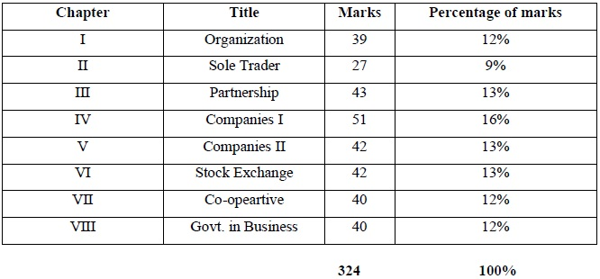 Tamil Nadu State Board Class 12 Marking Scheme Commerce Image by