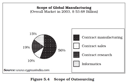 NCERT Class XI Business Studies: Chapter 5 – Emerging Modes of Business Image by AglaSem