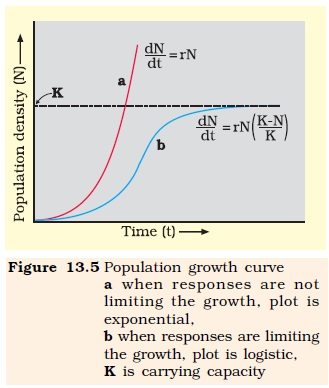 Intrinsic Rate Of Natural Increase For Human