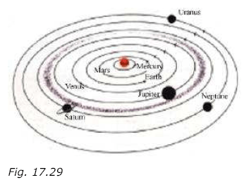 NCERT Solutions for Class 8th Science Chapter 17 Stars and the Solar System Image by AglaSem
