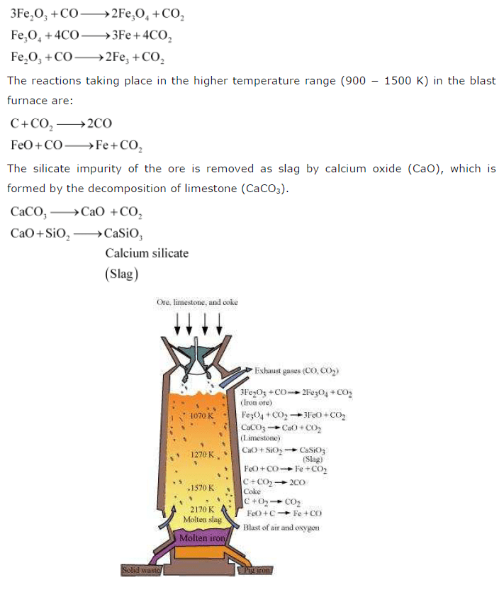NCERT Solutions for Class 12th Chemistry Chapter 6 General Principles and Processes of Isolation of Elements
