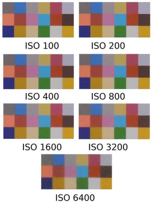 Nikon Coolpix P510 ISO zestawienie