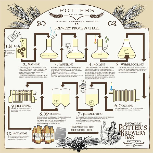 potters_brewery_flow_chart