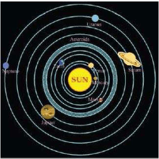 NCERT Solutions for Class 8th Science Chapter 17 Stars and the Solar System
