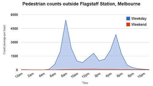 Pedestrian counts outside Flagstaff Station, Melbourne