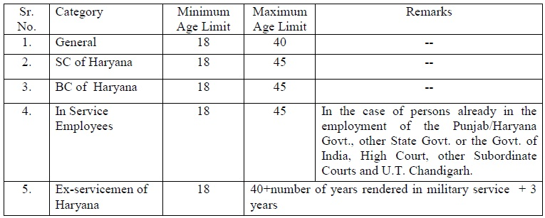 Chandigarh High Court Haryana Clerk Recruitment 2013 790 Vacancies